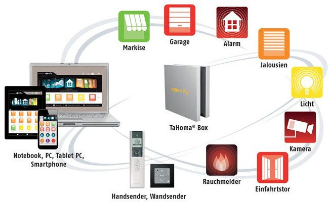 alulux somfy io-homecontrol